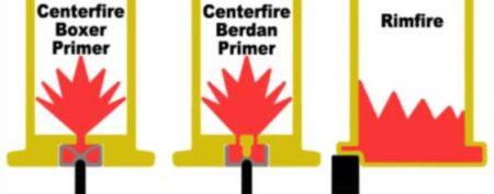 rimfire vs centerfire